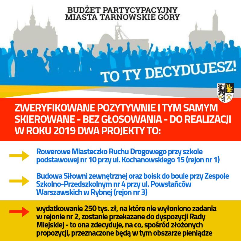 Budżet Partycypacyjny 2019 - infografika