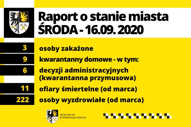 Zdjęcie wyróżnione wpisu - Raport o stanie miasta – środa, 16.09.2020