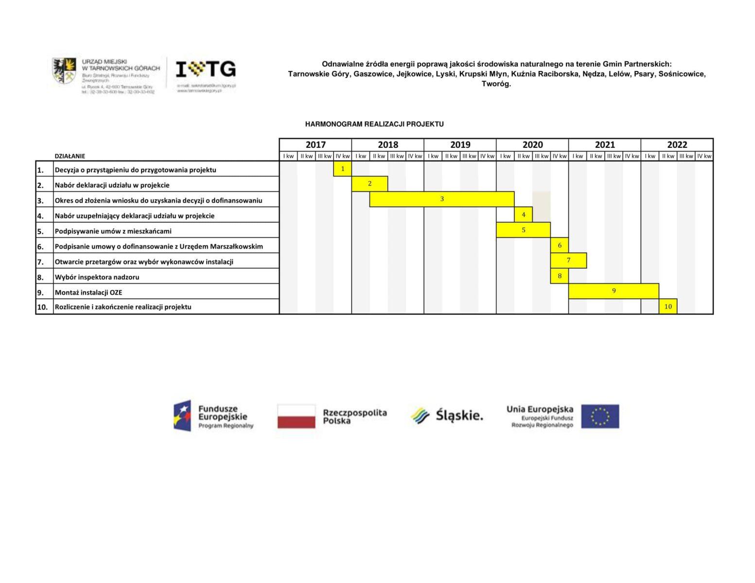 Tabela Harmonogram realizacji projektu OZE