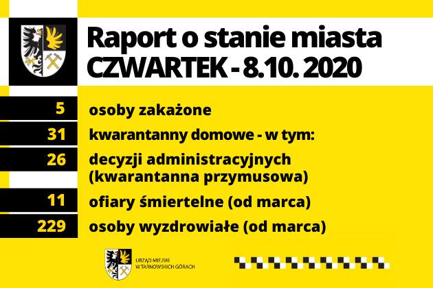 Raport o stanie miasta COVID19