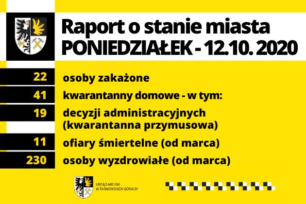 COVID19 - Raport o stanie miasta 12.10.2020