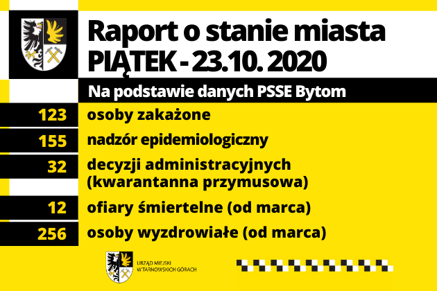 Raport o stanie miasta - COVID-19 23.10.2020