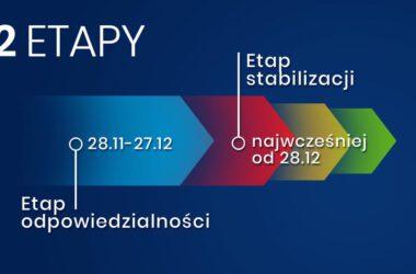 COVID19: Zasady funkcjonowania etapów - Infografika