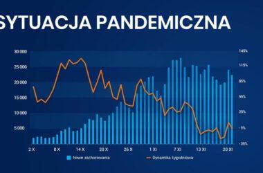 COVID19: sytuacja pandemiczna - Infografika