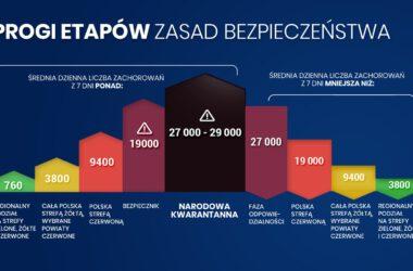 COVID19: Progi etapów zasad bezpieczeństwa - Infografika