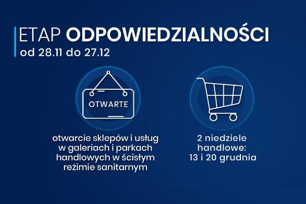 COVID19: Etap odpowiedzialności od 28.11 do 27.12 2020- Infografika