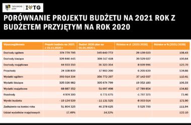 Tabela z porównaniem budżetów miasta Tarnowskie Góry na lata 2020 z rokiem 2021.