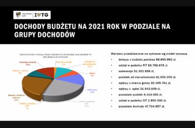 Dochody budżetu miasta Tarnowskie Góry na rok 2021