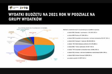 Wydatki budżetu miasta Tarnowskie Góry na rok 2021