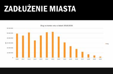 Zadłużenie miasta Tarnowskie Góry w latach 2016 - 2030 - tabela