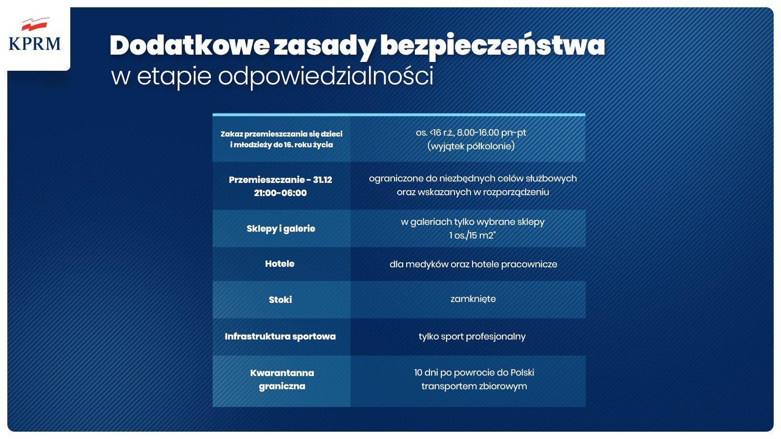 Zaostrzone zasady bezpieczeństwa COVID19 w okresie od 28 grudnia 2020 do 17 stycznia 2021