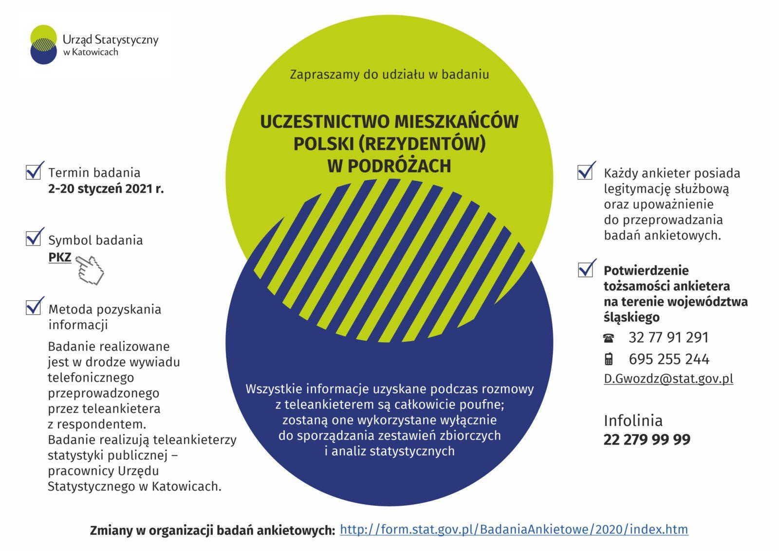 Uczestnictwo mieszkańców Polski w podróżach - infografika