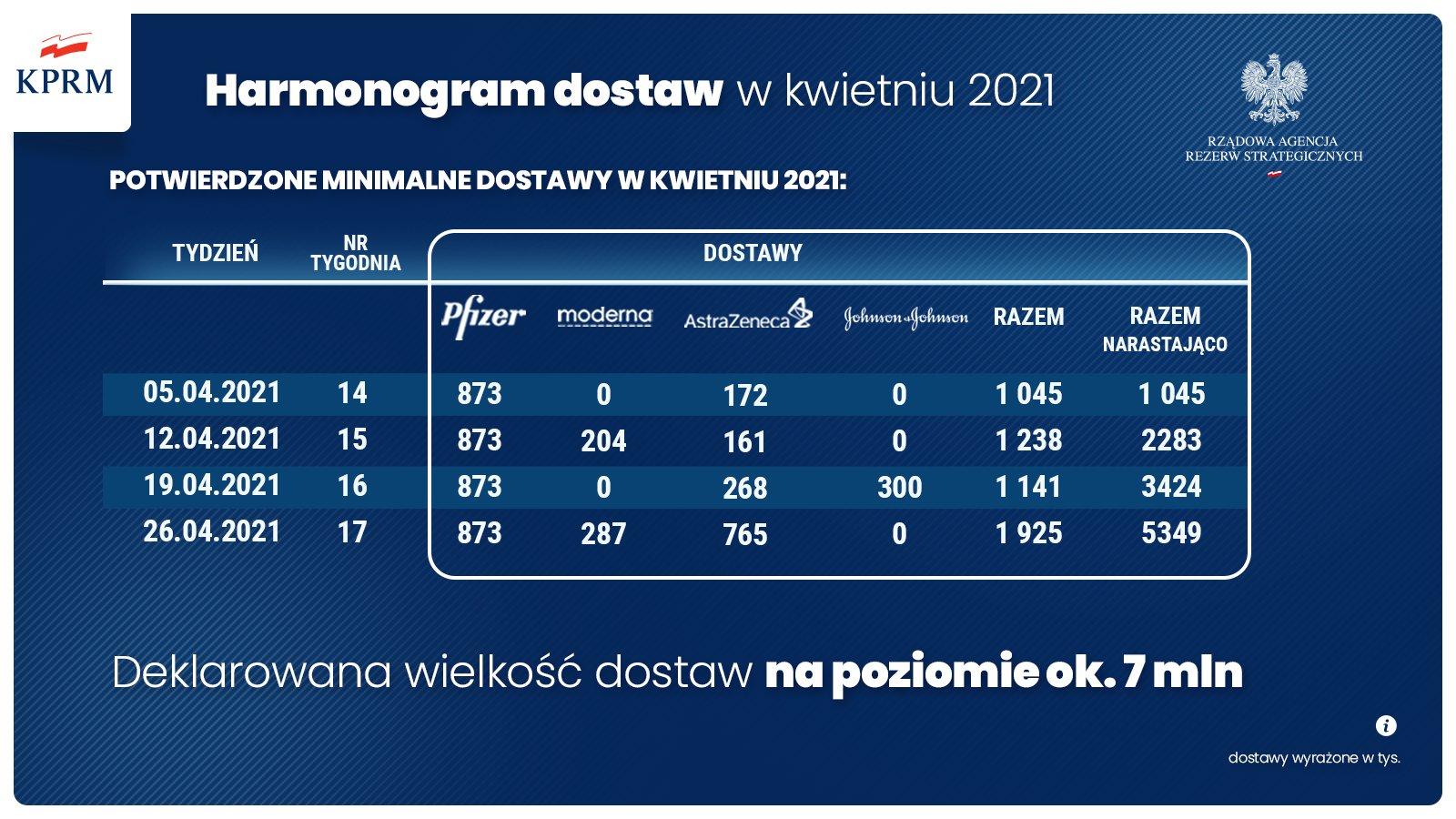 Harmonogram dostaw w kwietniu 2021