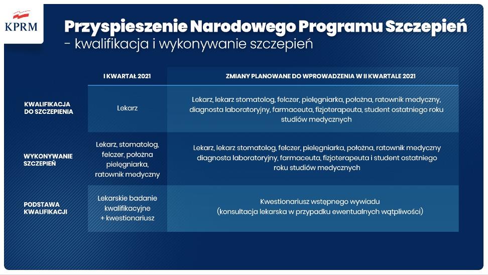 Infografika, Narodowy Program Szczepień przyspiesza!