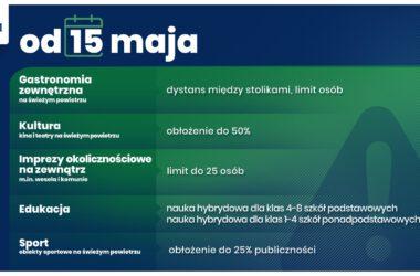 Łagodzenie obostrzeń związanych z Covid-19 - maj - infografika