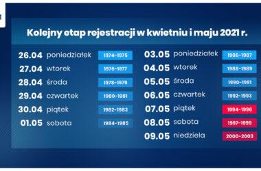 Etapy rejestracji na szczepienia przeciw Covid-19 - infografika