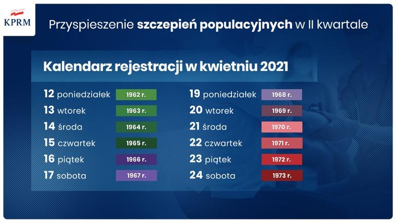 Przyspieszenie szczepień populacyjnych - infografika